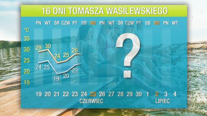 Prognoza na 16 dni: zbliża się wielki upał